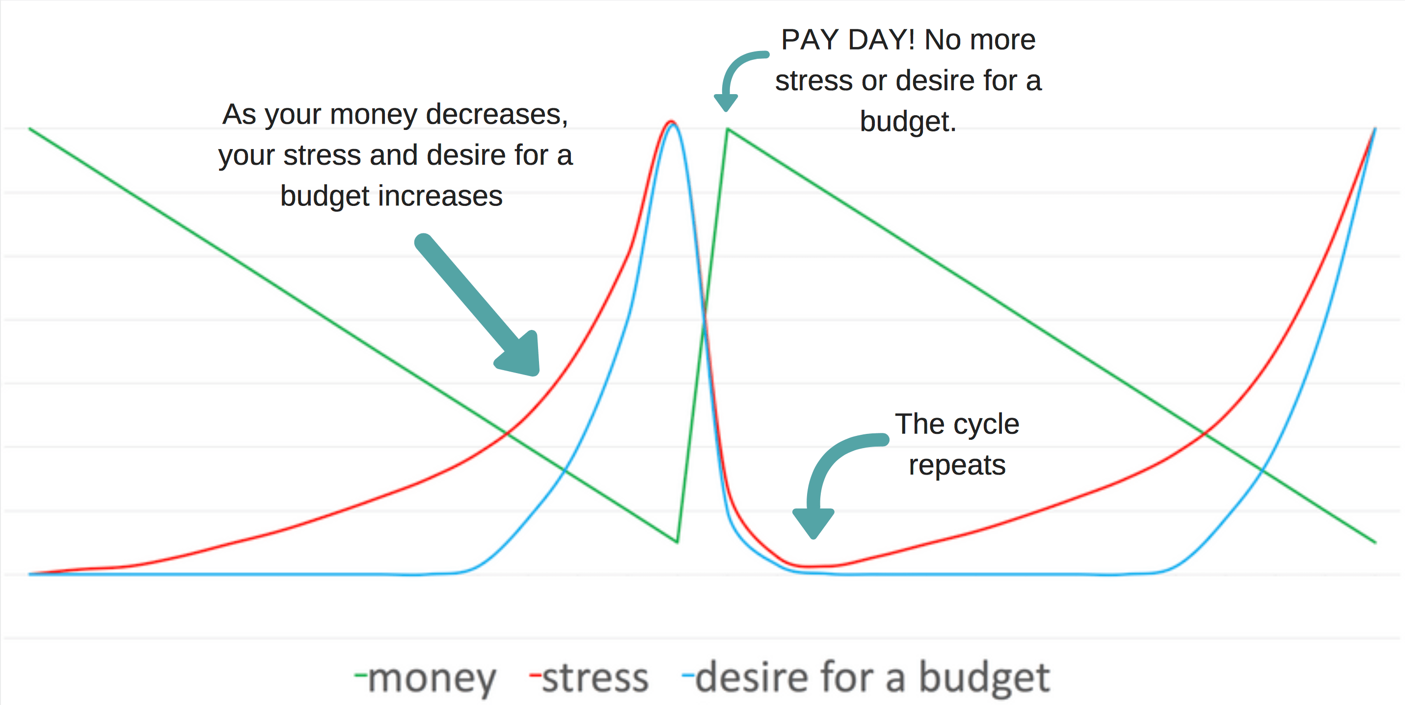 paycheck to paycheck, stop paycheck to paycheck, stop living paycheck to paycheck, stop being broke, broke, budgeting, budgeting tips, how to budget, how to stop living paycheck to paycheck